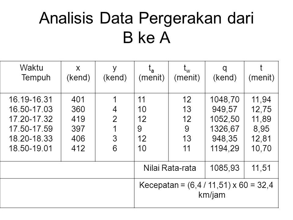 Analisis Data Pergerakan dari B ke A