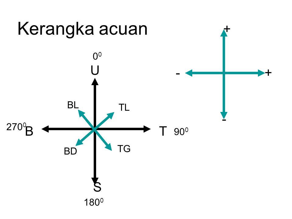 Kerangka acuan + - T S B U TG BD BL TL 00 900 1800 2700