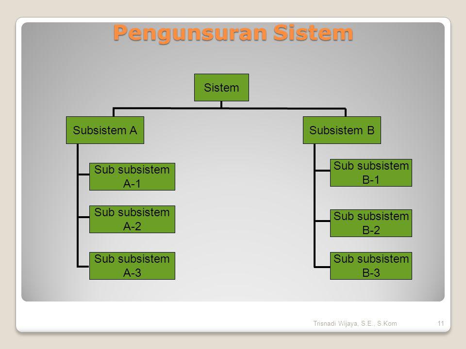 Pengunsuran Sistem Sistem Subsistem B Subsistem A Sub subsistem A-2