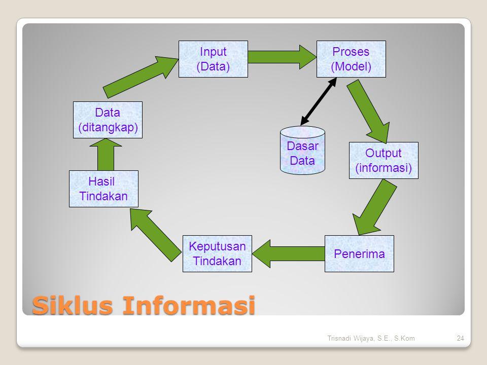 Siklus Informasi Data (ditangkap) Input (Data) Hasil Tindakan