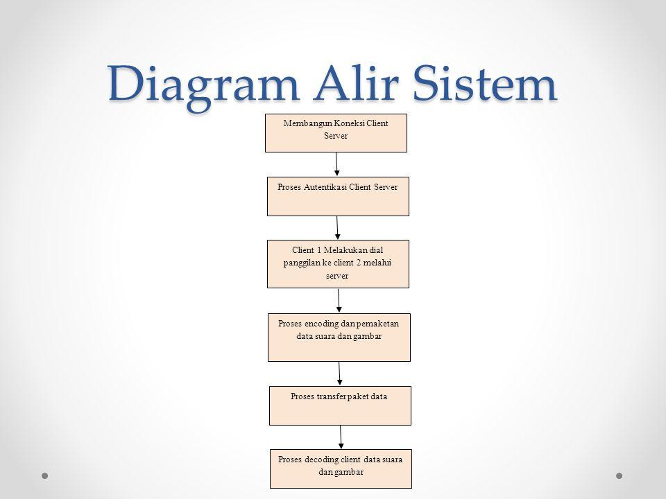 Diagram Alir Sistem Membangun Koneksi Client Server