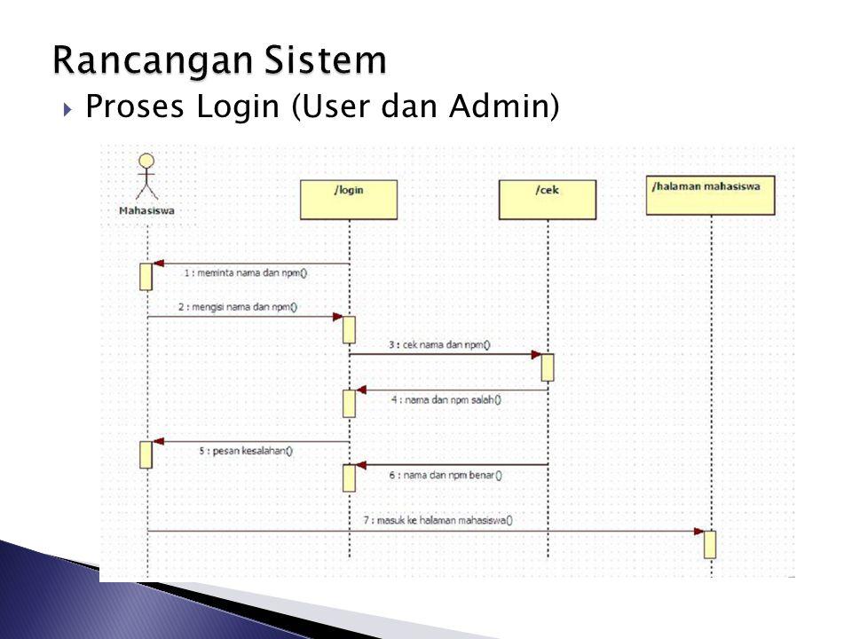 Rancangan Sistem Proses Login (User dan Admin)