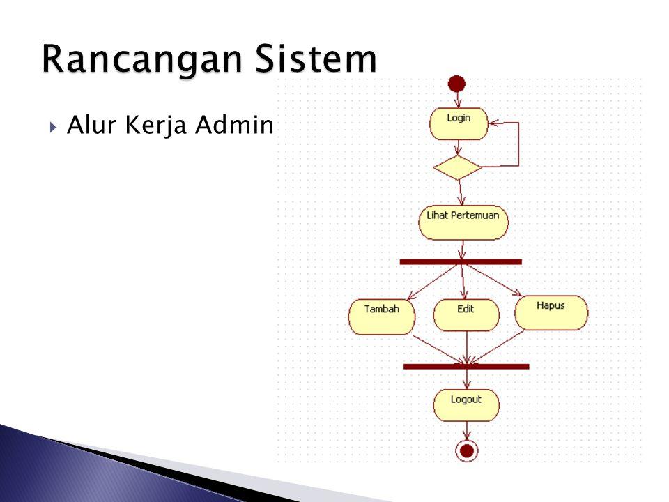 Rancangan Sistem Alur Kerja Admin