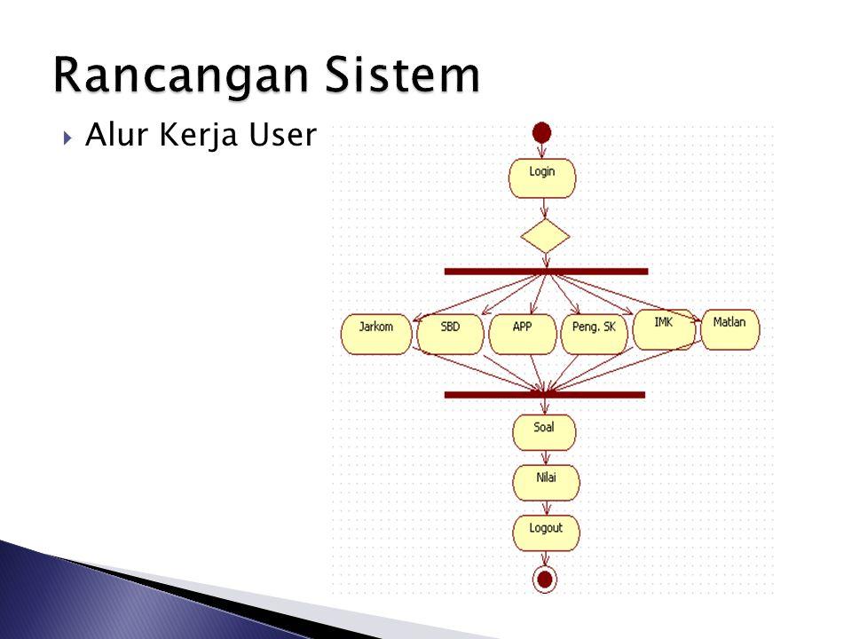 Rancangan Sistem Alur Kerja User