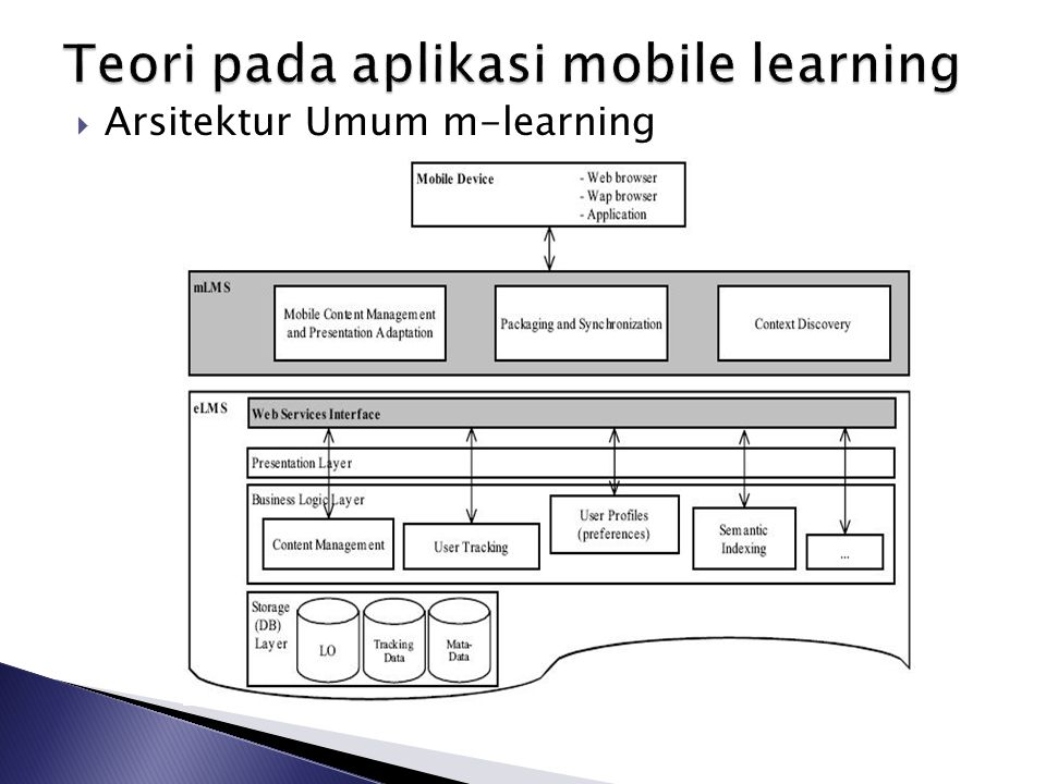 Teori pada aplikasi mobile learning