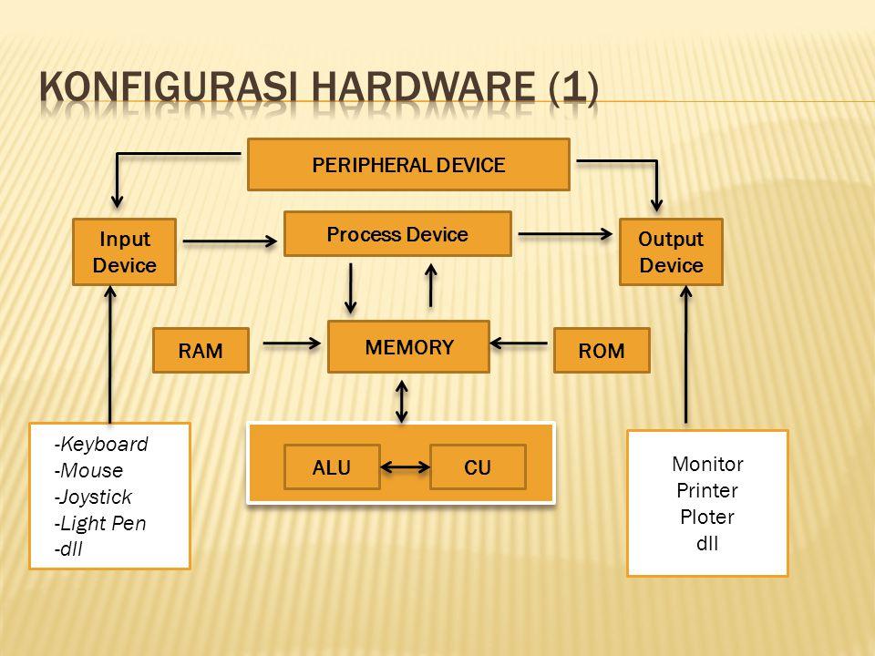 Konfigurasi hardware (1)