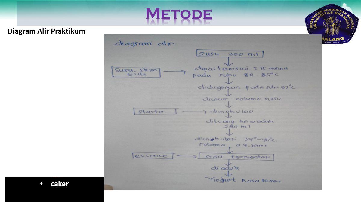 Metode Diagram Alir Praktikum caker
