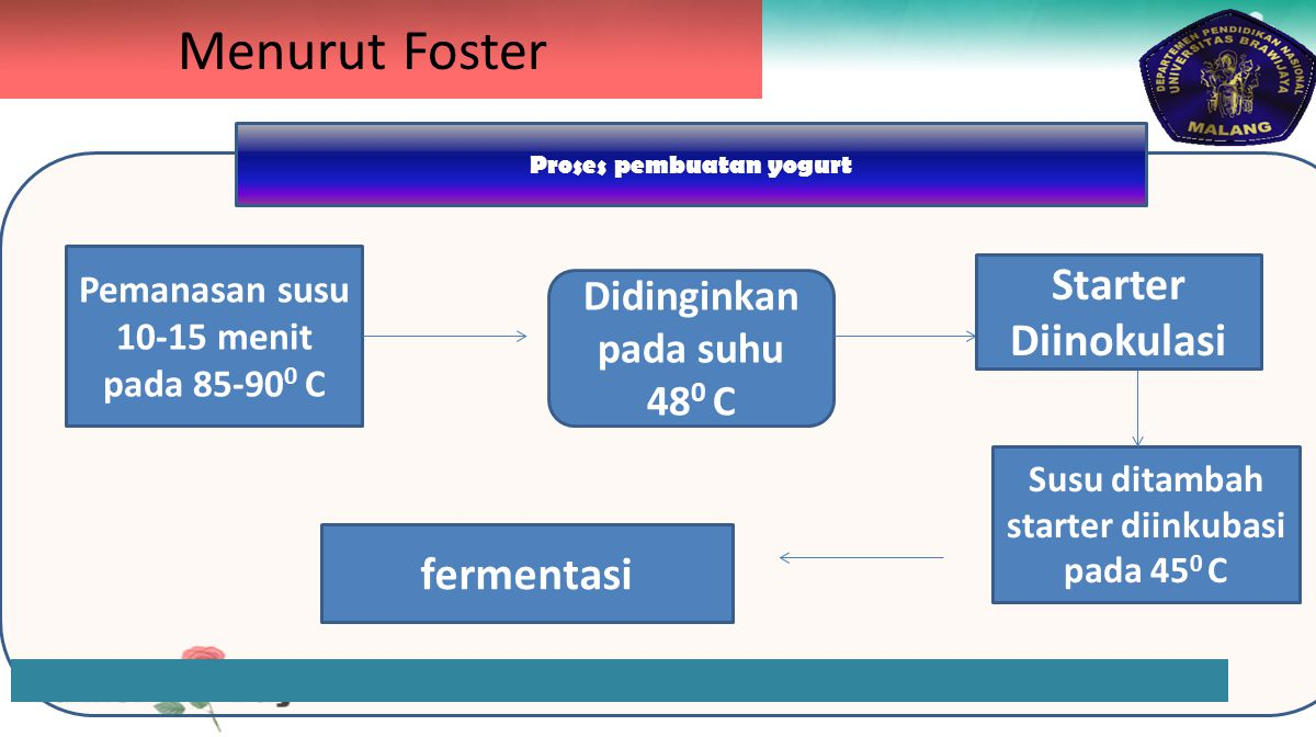 Menurut Foster Starter Diinokulasi fermentasi