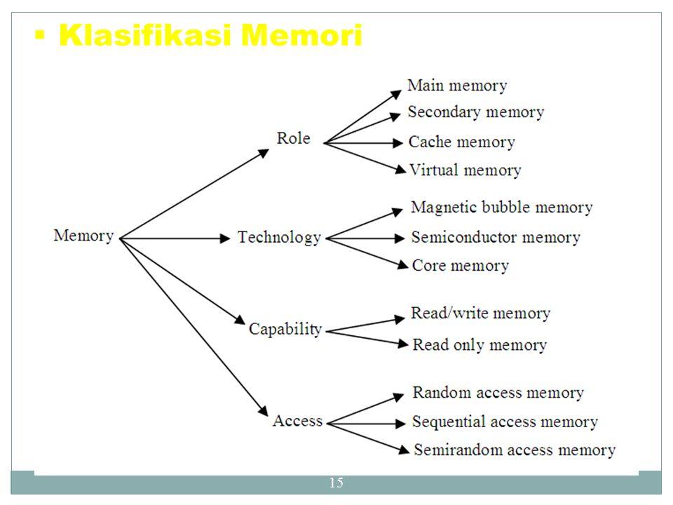 Klasifikasi Memori