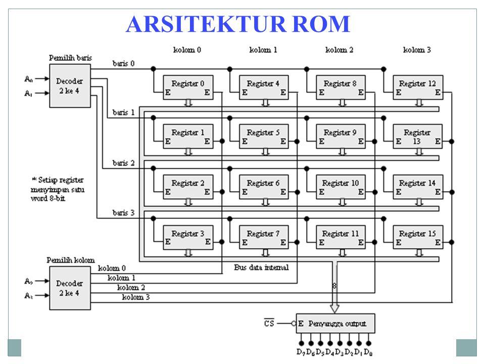 ARSITEKTUR ROM