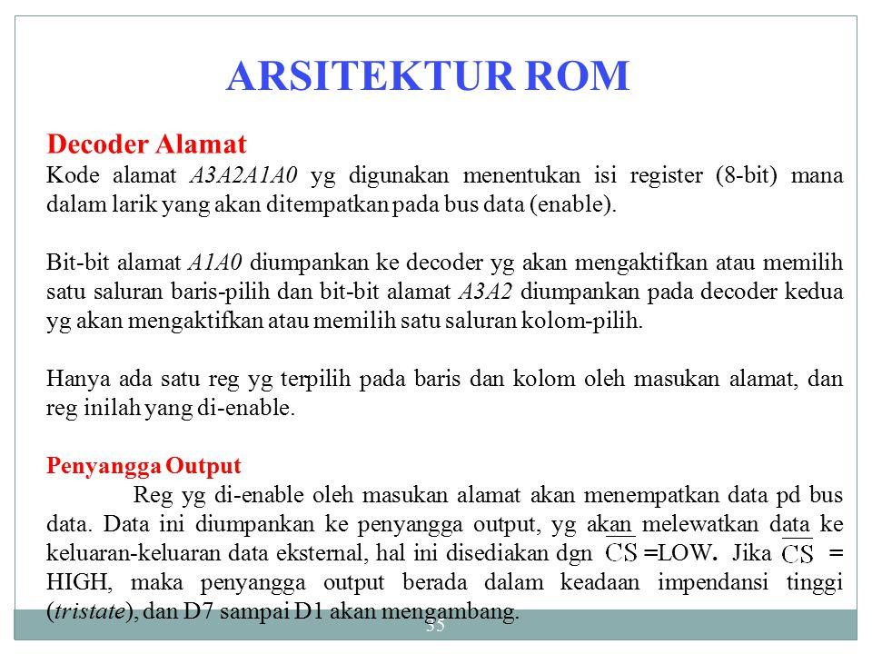 ARSITEKTUR ROM Decoder Alamat