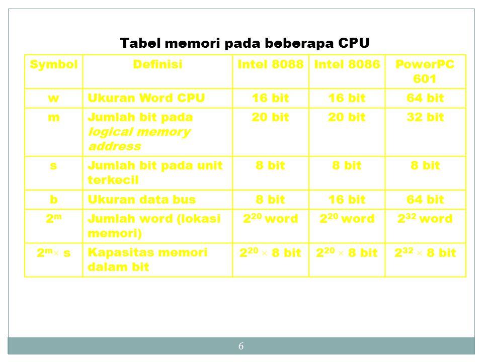 Tabel memori pada beberapa CPU