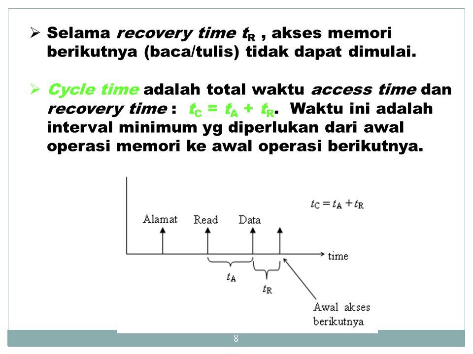 Selama recovery time tR , akses memori berikutnya (baca/tulis) tidak dapat dimulai.