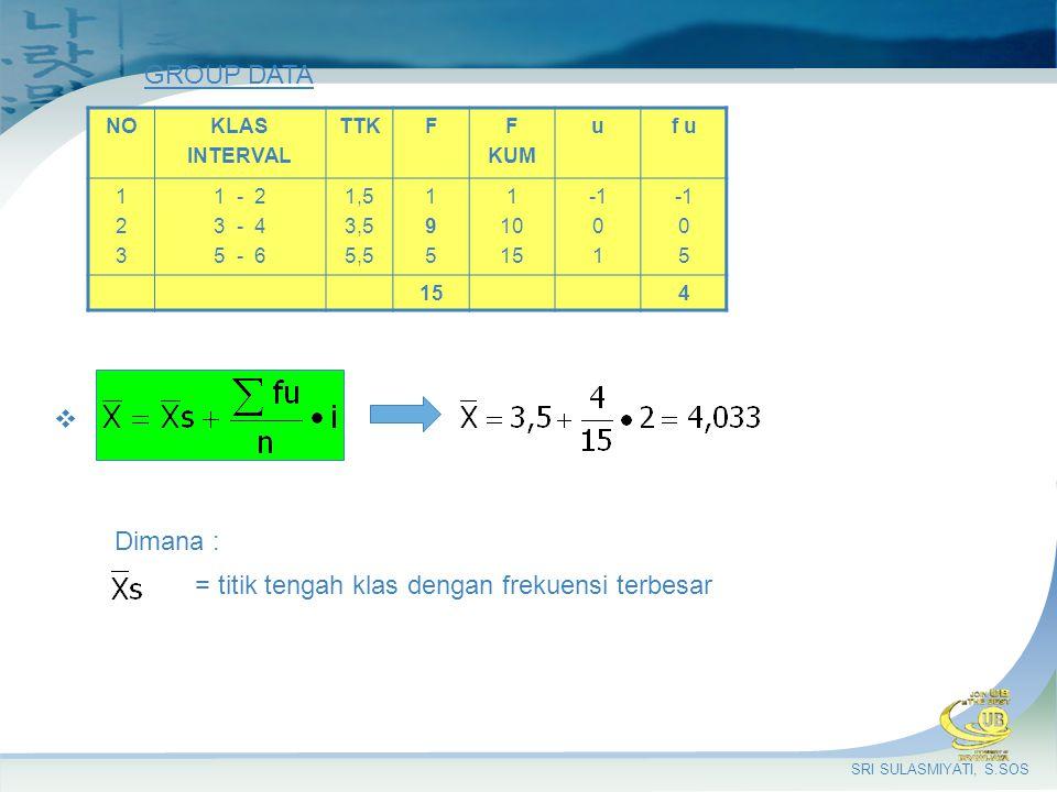 = titik tengah klas dengan frekuensi terbesar