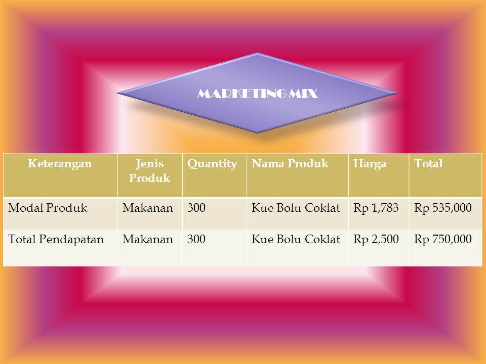 MARKETING MIX Keterangan Jenis Produk Quantity Nama Produk Harga Total