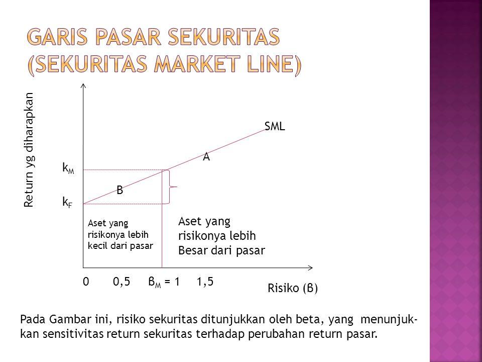 GARIS PASAR sekuritas (sekuritas MARKET LINE)