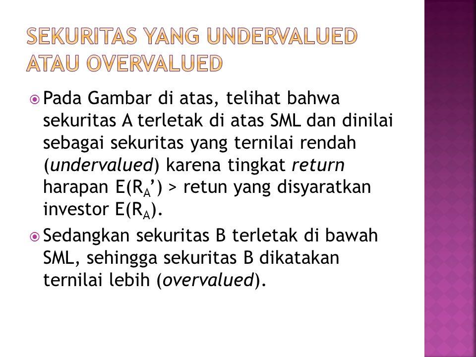 SEKURITAS YANG UNDERVALUED ATAU OVERVALUED