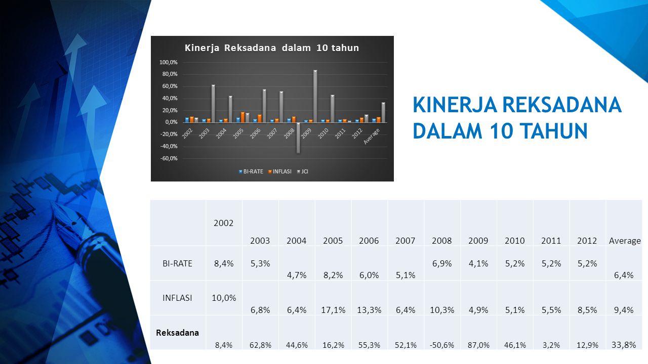 KINERJA REKSADANA DALAM 10 TAHUN 2002 2003 2004 2005 2006 2007 2008