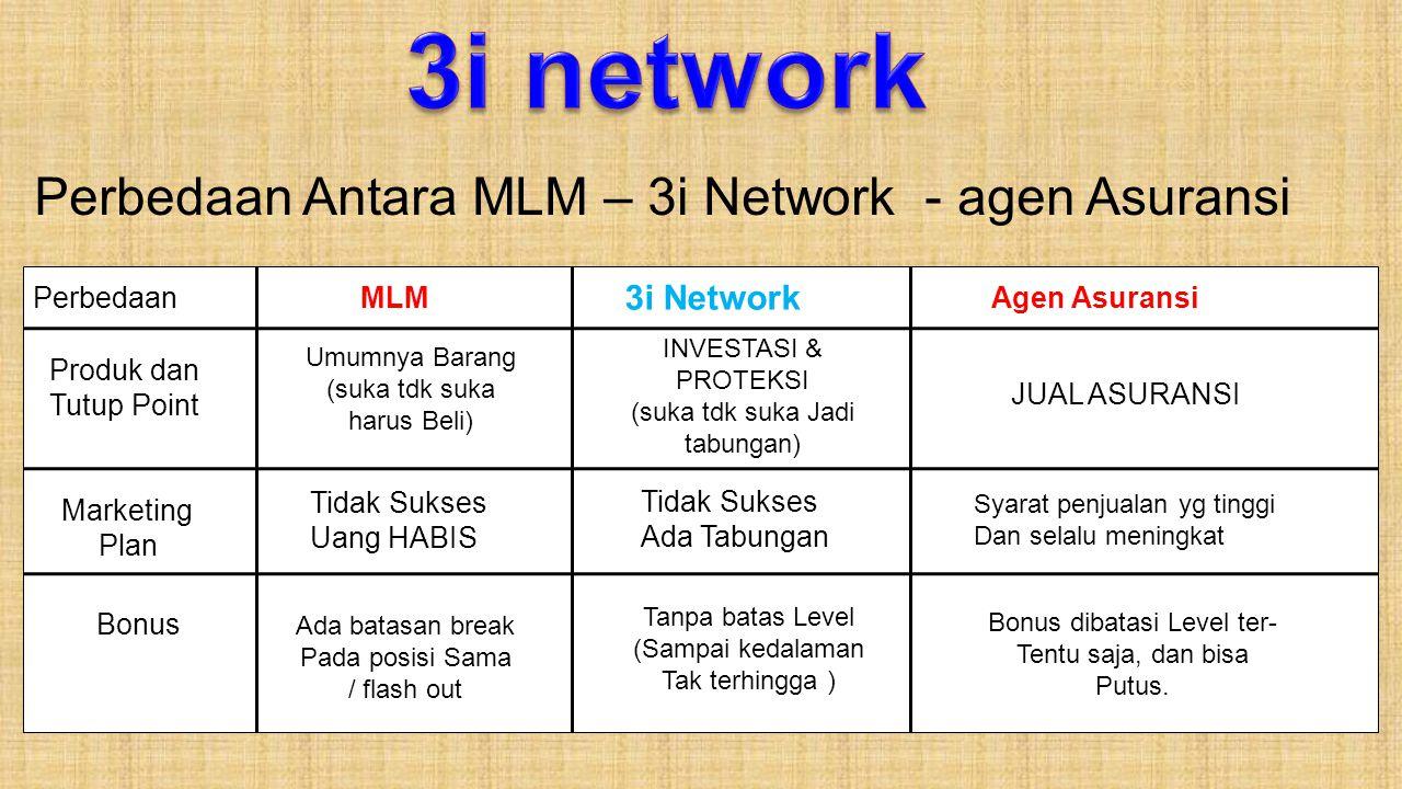 3i network Perbedaan Antara MLM – 3i Network - agen Asuransi