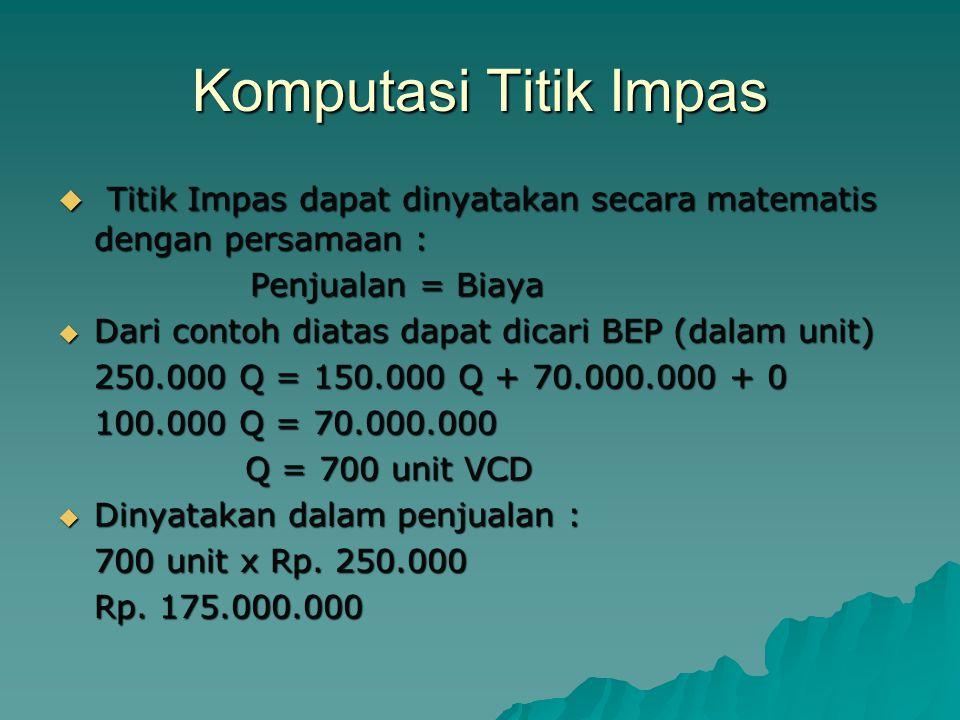 Komputasi Titik Impas Titik Impas dapat dinyatakan secara matematis dengan persamaan : Penjualan = Biaya.