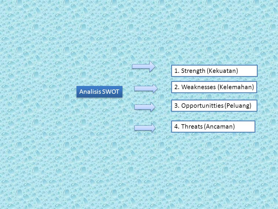1. Strength (Kekuatan) 2. Weaknesses (Kelemahan) Analisis SWOT.