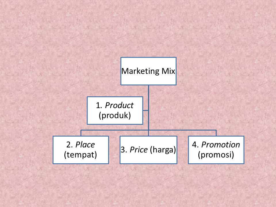 Marketing Mix 1. Product (produk) 2. Place (tempat) 3. Price (harga) 4. Promotion (promosi)