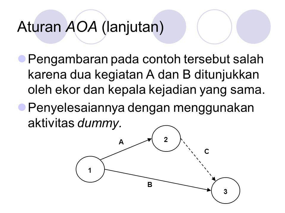 Aturan AOA (lanjutan) Pengambaran pada contoh tersebut salah karena dua kegiatan A dan B ditunjukkan oleh ekor dan kepala kejadian yang sama.