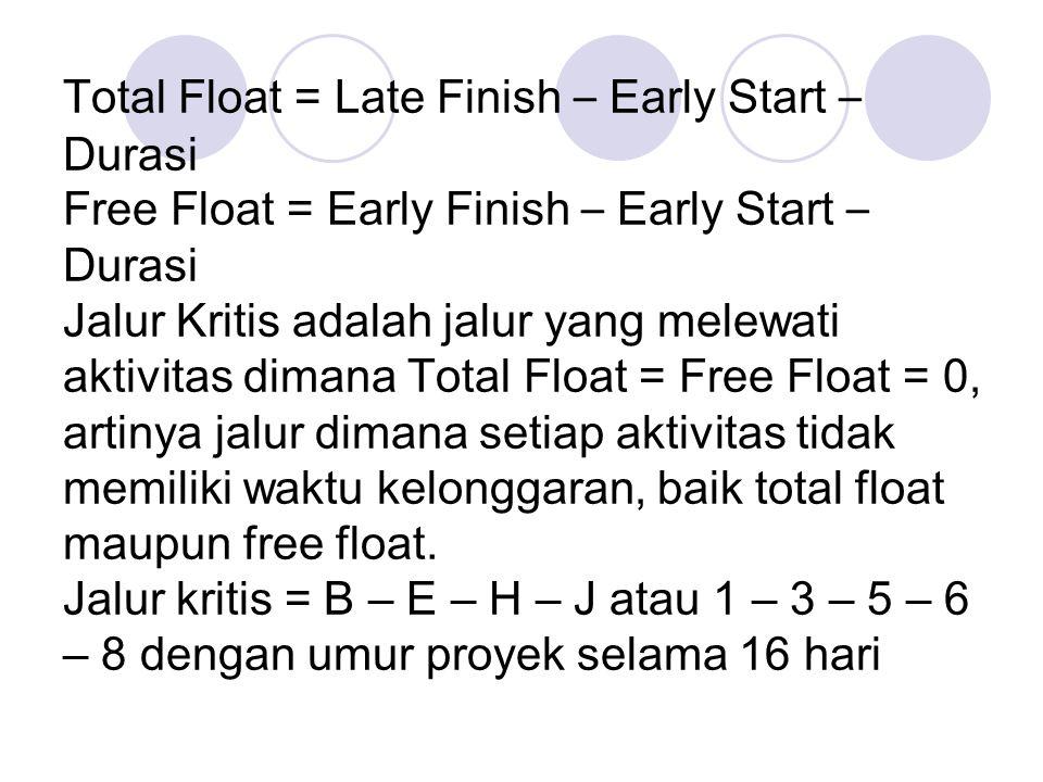 Total Float = Late Finish – Early Start – Durasi Free Float = Early Finish – Early Start – Durasi Jalur Kritis adalah jalur yang melewati aktivitas dimana Total Float = Free Float = 0, artinya jalur dimana setiap aktivitas tidak memiliki waktu kelonggaran, baik total float maupun free float.