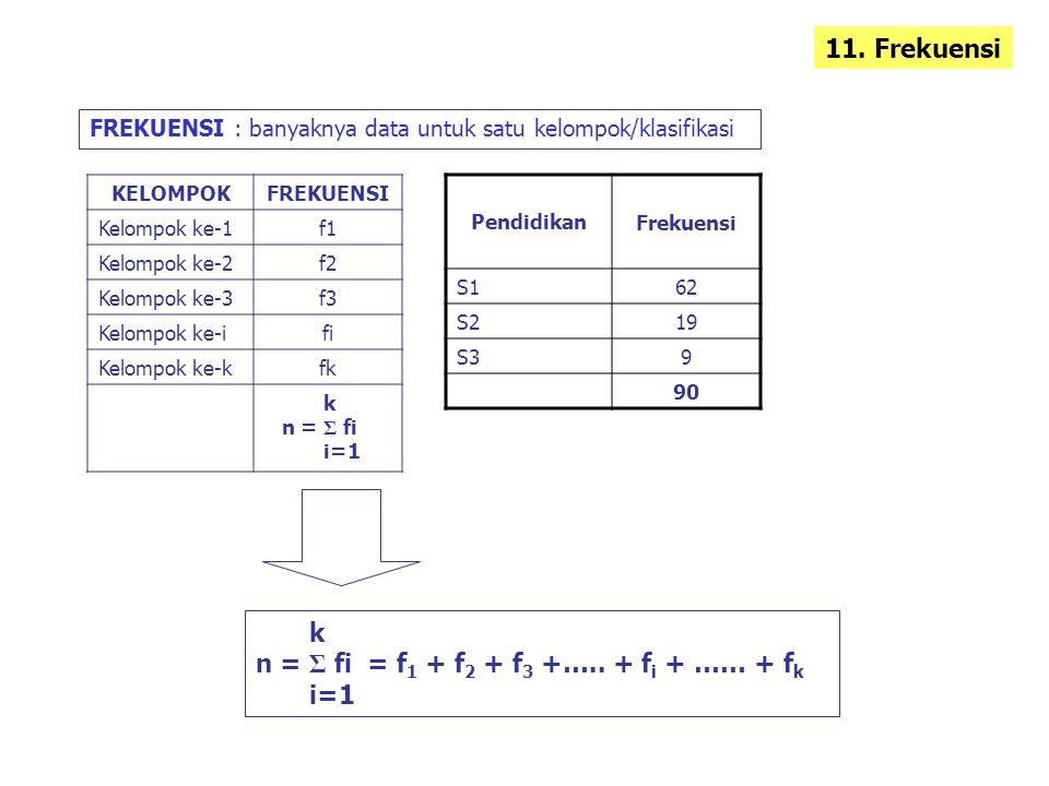 n = Σ fi = f1 + f2 + f3 +….. + fi + …… + fk i=1