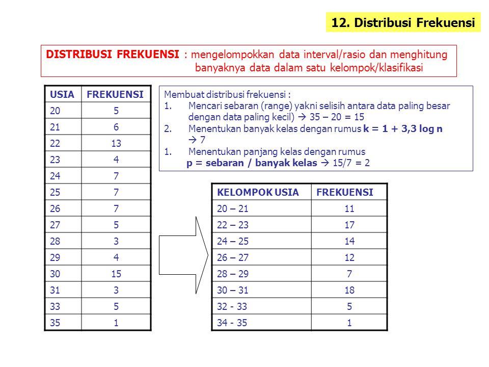 12. Distribusi Frekuensi DISTRIBUSI FREKUENSI : mengelompokkan data interval/rasio dan menghitung. banyaknya data dalam satu kelompok/klasifikasi.