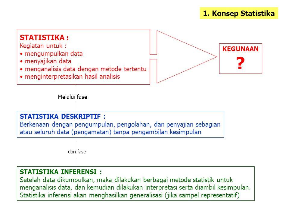 1. Konsep Statistika STATISTIKA : Kegiatan untuk : mengumpulkan data