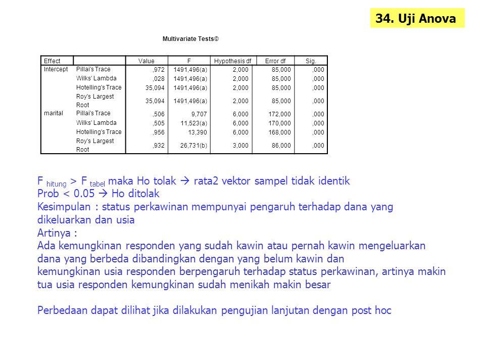 34. Uji Anova Multivariate Tests© Effect. Value. F. Hypothesis df. Error df. Sig. Intercept.