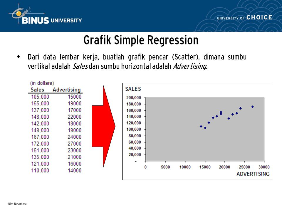 Grafik Simple Regression