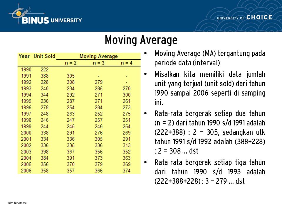 Moving Average Moving Average (MA) tergantung pada periode data (interval)