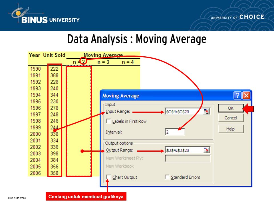 Data Analysis : Moving Average