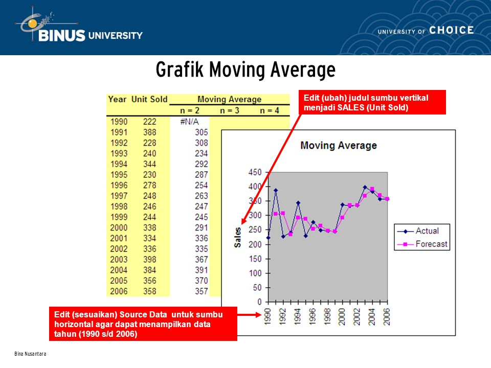 Grafik Moving Average Edit (ubah) judul sumbu vertikal menjadi SALES (Unit Sold)
