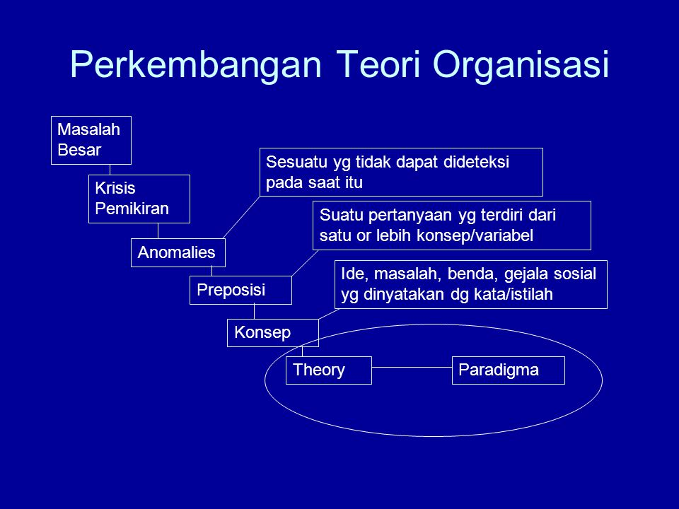Perkembangan Teori Organisasi