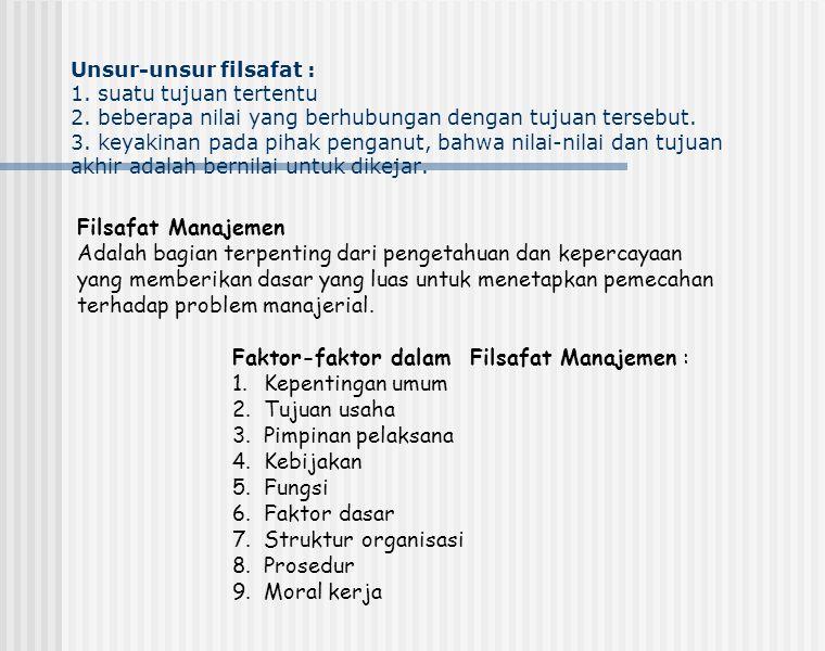 Faktor-faktor dalam Filsafat Manajemen : Kepentingan umum Tujuan usaha