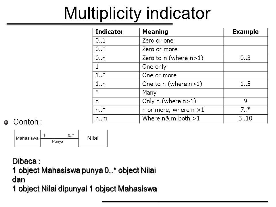 Multiplicity indicator