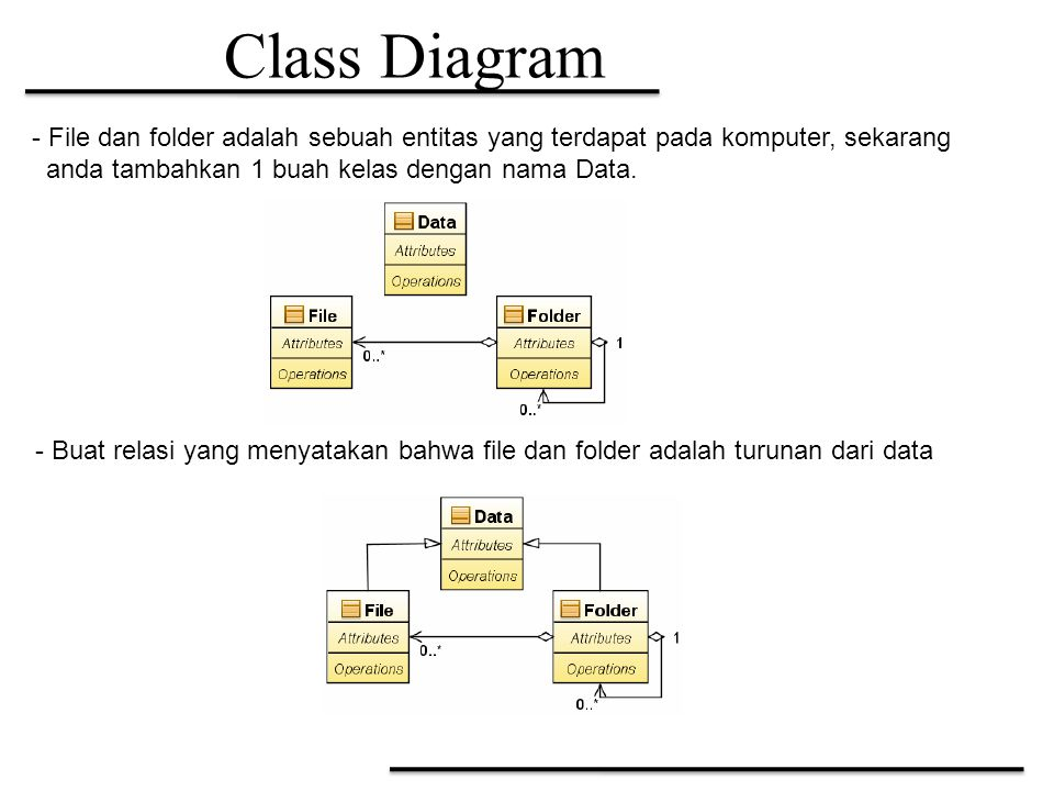 Class Diagram File dan folder adalah sebuah entitas yang terdapat pada komputer, sekarang. anda tambahkan 1 buah kelas dengan nama Data.
