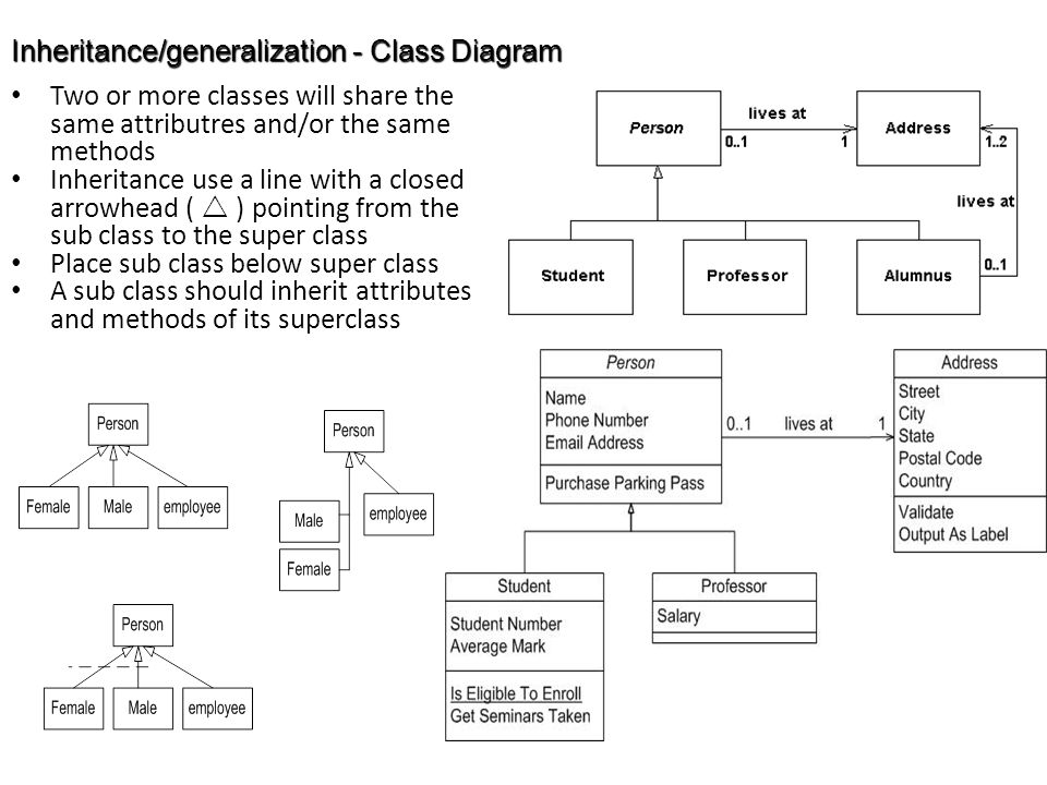 Inheritance/generalization - Class Diagram