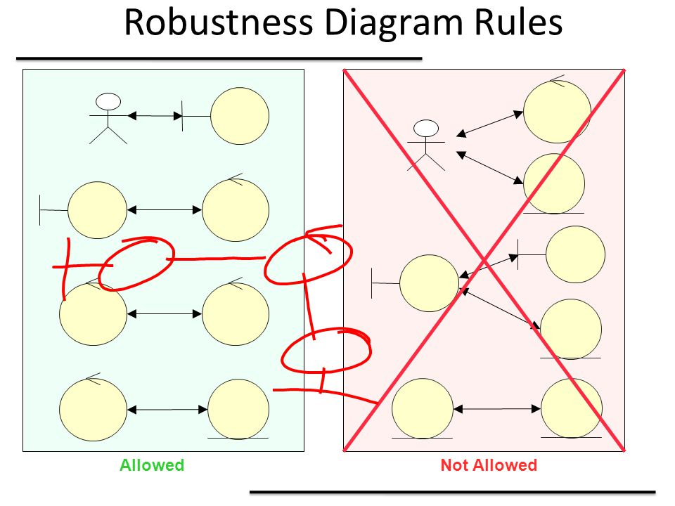 Robustness Diagram Rules