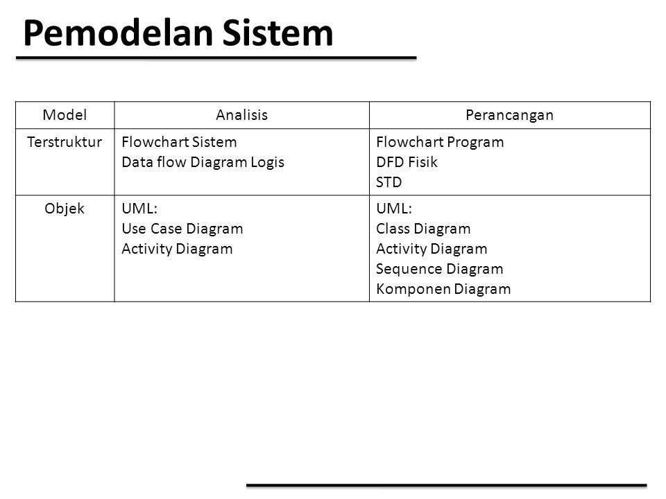 Pemodelan Sistem Model Analisis Perancangan Terstruktur