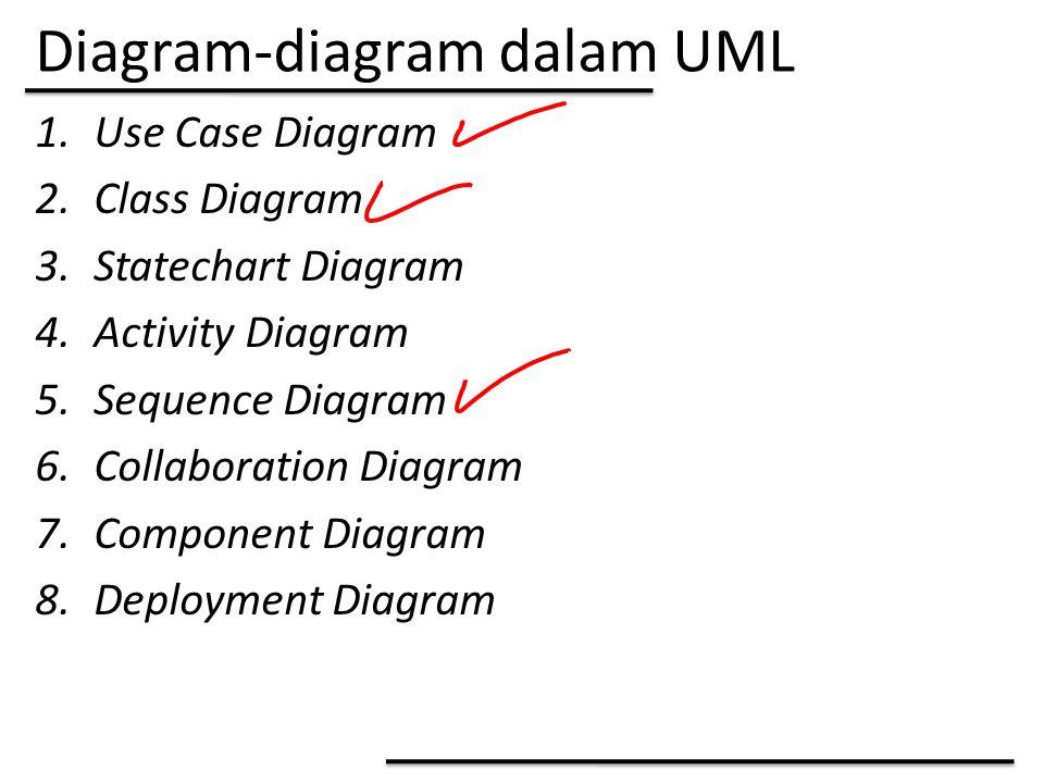 Diagram-diagram dalam UML
