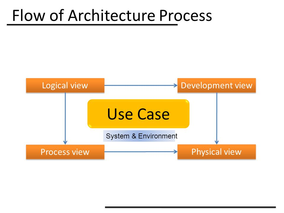 Flow of Architecture Process