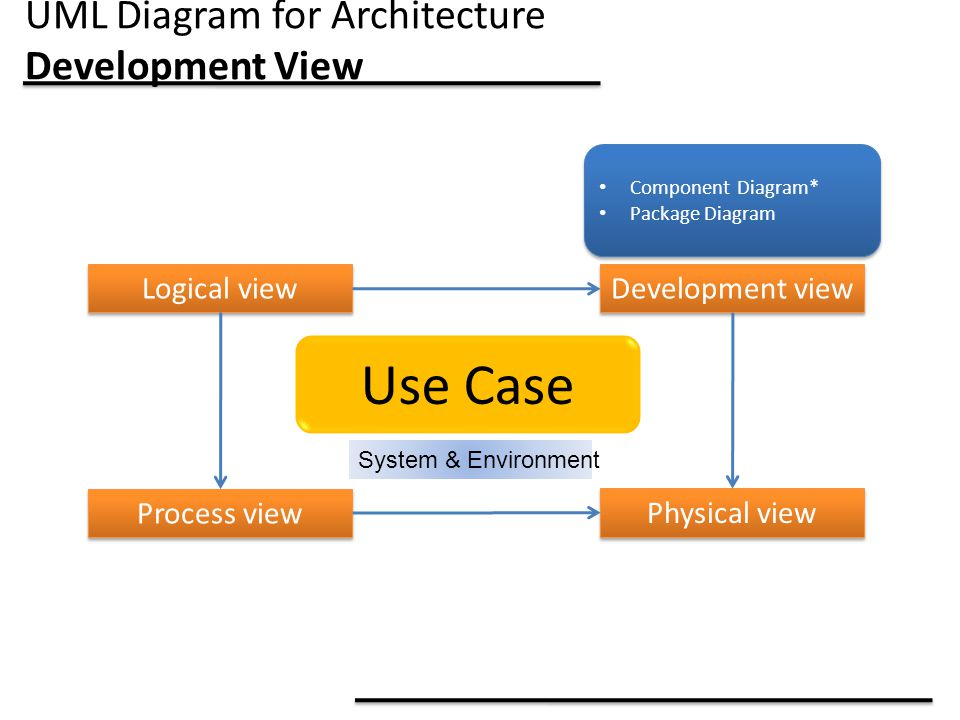 UML Diagram for Architecture Development View
