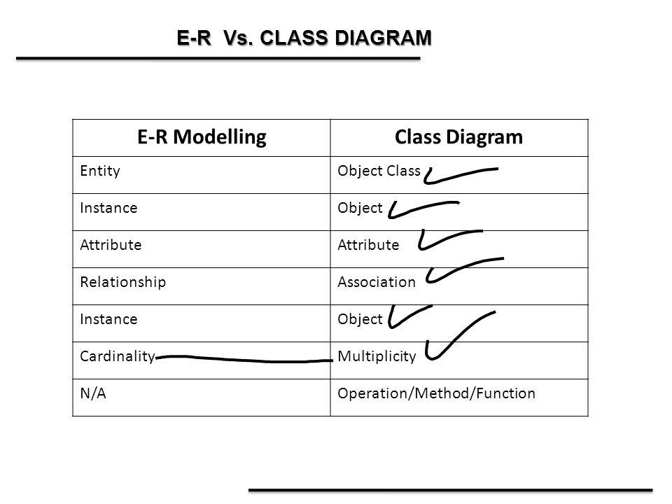 E-R Modelling Class Diagram