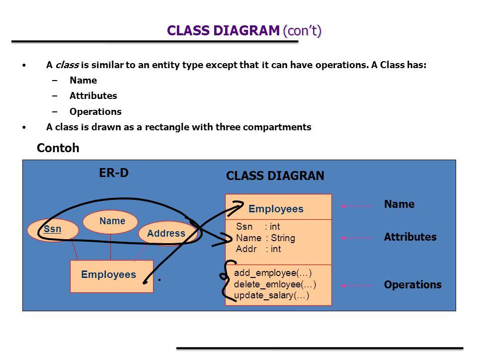 CLASS DIAGRAM (con't) Contoh ER-D CLASS DIAGRAN Name Employees