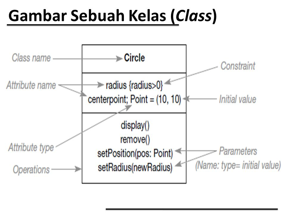 Gambar Sebuah Kelas (Class)