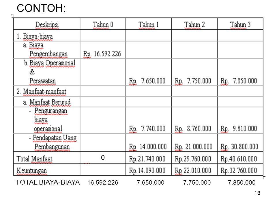 CONTOH: TOTAL BIAYA-BIAYA 16.592.226 7.650.000 7.750.000 7.850.000